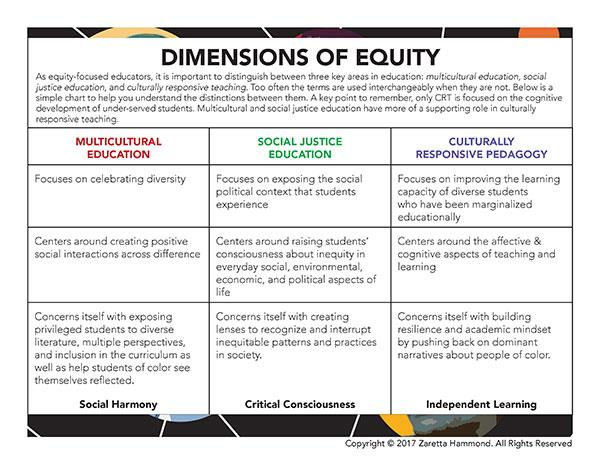 Dimensions of equity chart (see pdf link for details)